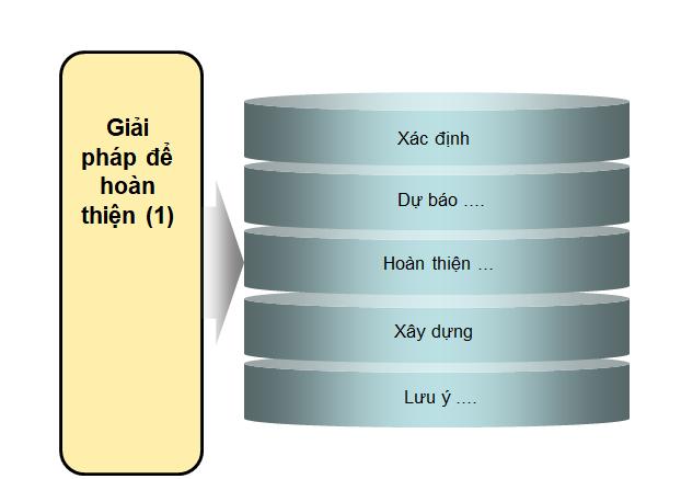 Thiết kế slide thuyết trình